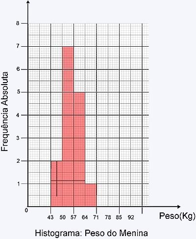 histograma peso menina