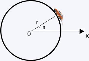 gráfico com um carro em movimento circular