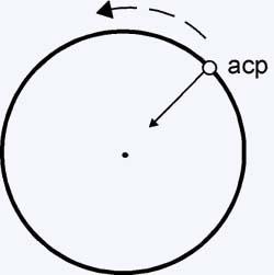 gráfico movimento circular uniforme
