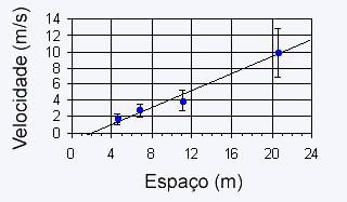 Grafico velocidade versus espaco