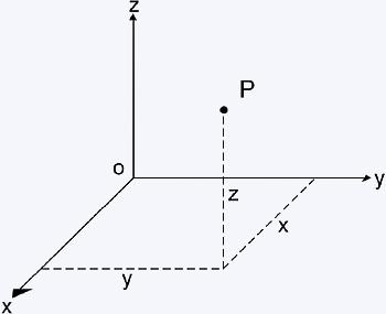 coordenadas xyz