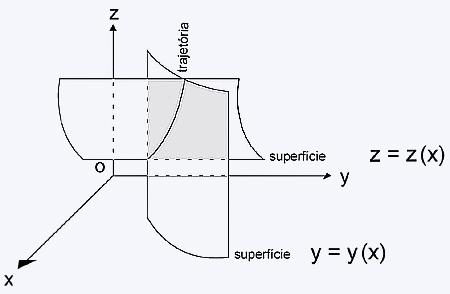 interseccao de 2 superficies