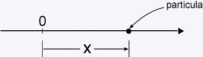 particula em linha reta