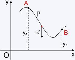 grafico da forca xy