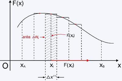 grafico F de x