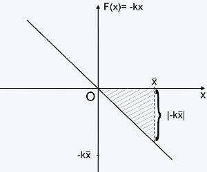 grafico de forca kx