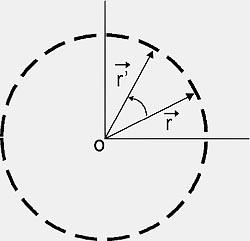 movimento rotação