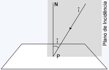 Para o raio refletido (r) se aplica uma definição análoga. O ângulo de  reflexão (r) é o ângulo formado pelo raio refletido e a reta normal N. 11b3904aab