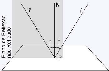 Ótica (Básico)   As leis da reflexão   e-física bdbd66c107